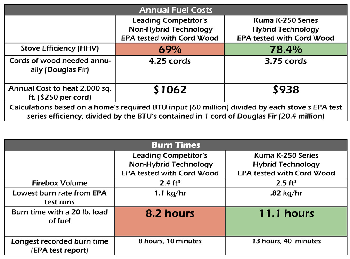 Kuma Wood Stoves Efficiency Chart