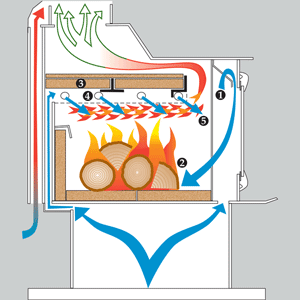 How a kuma stove works